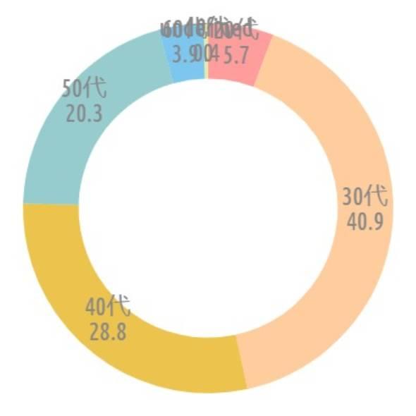 {'type':'doughnut'、'data':{'labels':['20代'、'30代'、'40代'、'50代'、'60代'、'70代']、'datasets':[{'data':[5.7、40.9、28.8、20.3、3.9、0.4]、'backgroundColor':['#CCC'、'rgba(255、183、116、.7)'、'rgba(228、170、1、.7)'、'rgba(107、182、187、.7)'、'rgba(68、174、234、.7)'、'rgba(217、222、132、.7)'、'rgba(255、183、116、.7)']、'borderWidth':[0、0、0、0、0、0]}]、'illust':0}}