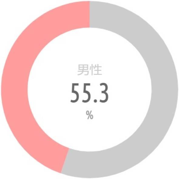 {'type':'pie'、'data':{'labels':['男性'、'女性']、'datasets':[{'data':[55.3、44.7]、'backgroundColor':['#CCC'、'rgba(255、115、116、.7)']、'borderWidth':[0、0]}]、'illust':0}}