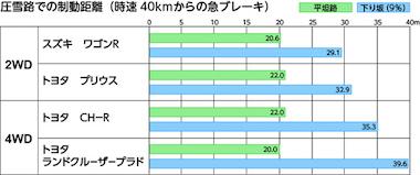 雪道 4WD 2WD テスト 実験 性能 JAF
