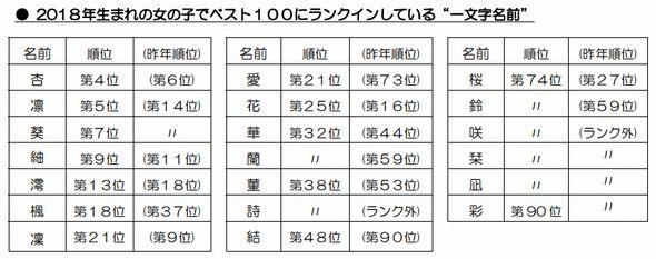 平成 最後 名前 2018年 赤ちゃん 明治安田生命
