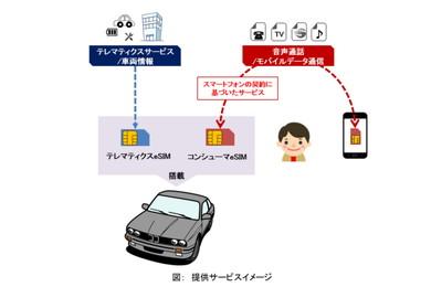スマートフォンの契約情報に基づいたサービスをクルマでも利用できるように