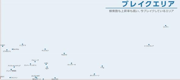 Yahoo!検索トレンドマップ