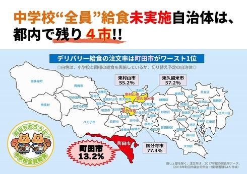 町田市中学校給食問題