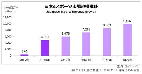 日本 国内 eスポーツ 市場 動向 規模 億 2018年 Gzブレイン
