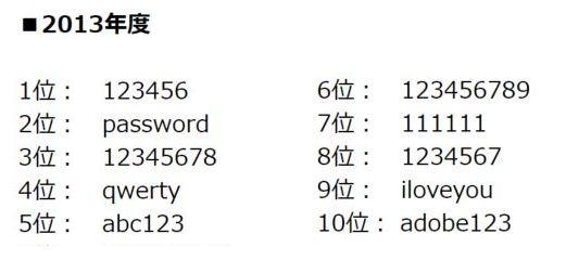最悪なパスワード 2018年