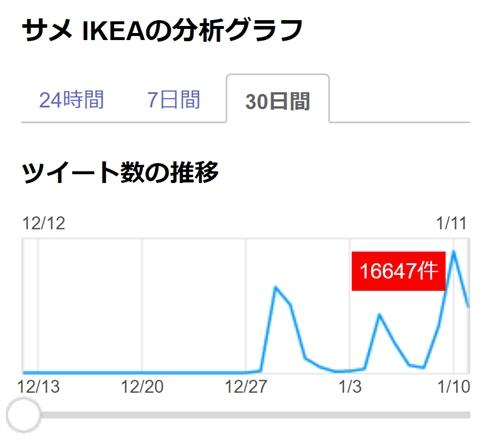 ネット上で突如空前のサメぬいぐるみブーム襲来 イケア「年末売上は1.5倍」