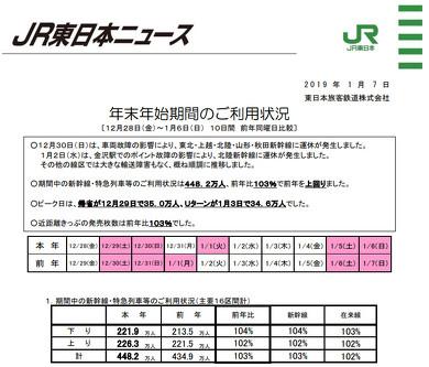 JR東日本の年末年始期間利用状況