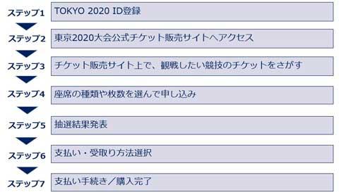 東京2020大会 オリンピック 公式チケット 販売概要 時期 価格 支払い 種類