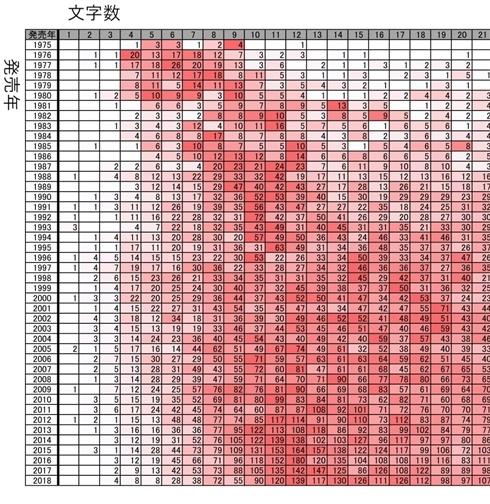 ラノベタイトル長年別分布 ライトノベル タイトル 長くなったのはいつ頃 ラノベの杜 グラフ