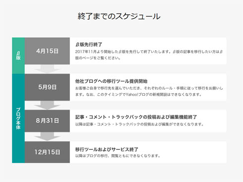 Yahoo!ブログ終了