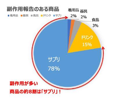 統計結果の円グラフ