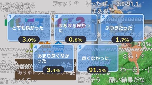 けものフレンズ2 ニコニコ生放送 アンケート