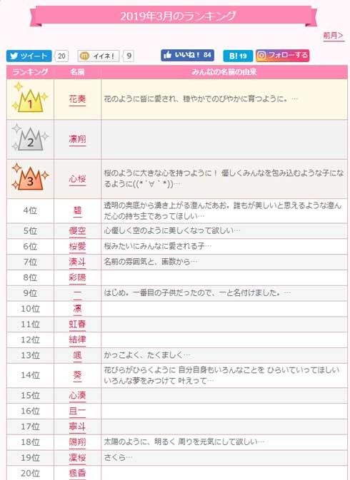 赤ちゃん 名付け サイト 令和 アクセス 急上昇 4月 新年号