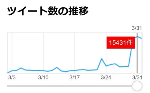 「けものフレンズ」人気キャラのアライさんなりきりアカウント、なぜかTwitterで異常増殖 1000人超えの規模に