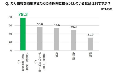 調査結果のグラフ、大豆が一位