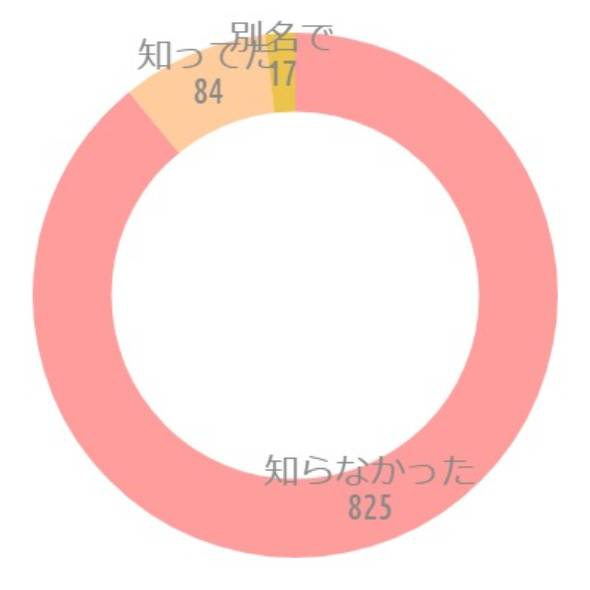 {'type':'doughnut'、'data':{'labels':['知らなかった'、'知ってた'、'別名で']、'datasets':[{'data':[825、84、17]、'backgroundColor':['rgba(255、115、116、.7)'、'rgba(255、183、116、.7)'、'rgba(228、170、1、.7)']、'borderWidth':[0、0、0]}]、'illust':0}}