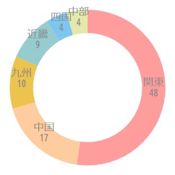 {'type':'doughnut'、'data':{'labels':['関東'、'中国'、'九州'、'近畿'、'四国'、'中部']、'datasets':[{'data':[48、17、10、9、4、4]、'backgroundColor':['rgba(255、115、116、.7)'、'rgba(255、183、116、.7)'、'rgba(228、170、1、.7)'、'rgba(107、182、187、.7)'、'rgba(68、174、234、.7)'、'rgba(217、222、132、.7)']、'borderWidth':[0、0、0、0、0、0]}]、'illust':0}}