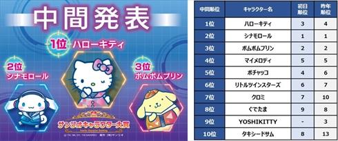 2019年 サンリオキャラクター大賞 ハローキティ シナモロール 1位 中間結果 順位