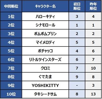 2019年 サンリオキャラクター大賞 ハローキティ シナモロール 1位 中間結果 順位 タキシードサム