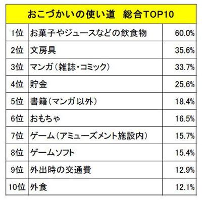 おこづかいの使い道(総合TOP10)