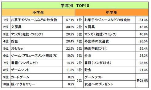 おこづかいの使い道(学年別TOP10)