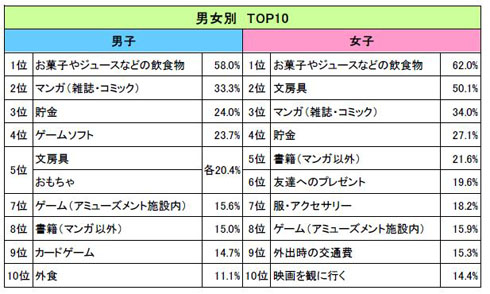 おこづかいの使い道(男女別TOP10)