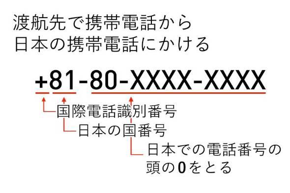 電話 番号 81