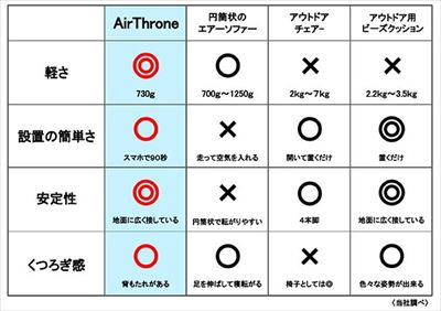 AirThrone