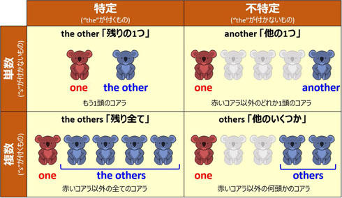 otherとanother