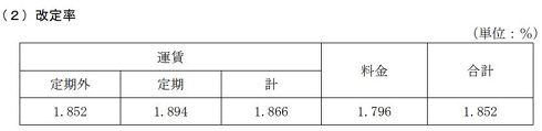 JR各社運賃改定