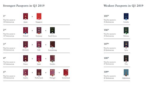 最新の最強パスポートランキングが発表 189カ国ビザなしOKの日本とシンガポールが1位に