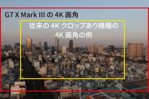 4K動画の画角を示した図