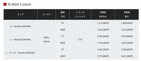 N-WGN 価格表