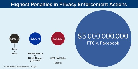 FTC Facebook 制裁金