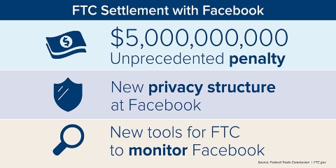 FTC Facebook 和解