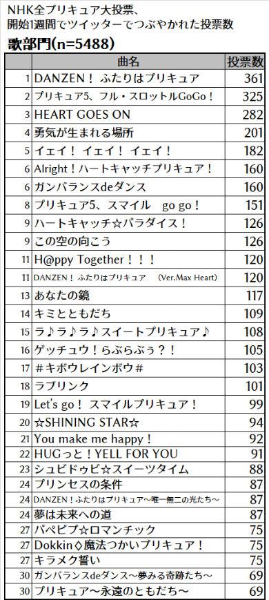 プリキュア スター☆トゥインクルプリキュア NHK NHK全プリキュア大投票 プリキュア