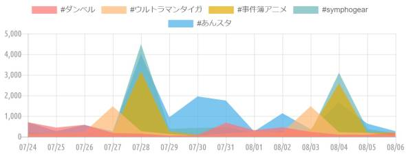 {'type':'line'、'data':{'labels':['07/24'、'07/25'、'07/26'、'07/27'、'07/28'、'07/29'、'07/30'、'07/31'、'08/01'、'08/02'、'08/03'、'08/04'、'08/05'、'08/06']、'datasets':[{'label':'#ダンベル'、'data':[702、441、574、182、147、50、71、678、318、454、234、98、95、180]、'backgroundColor':'rgba(255、115、116、.7)'、'borderColor':'transparent'、'borderWidth':'0'、'pointBackgroundColor':'transparent'、'pointBorderColor':'transparent'}、{'label':'#ウルトラマンタイガ'、'data':[123、173、225、1473、266、134、48、153、250、219、1479、216、185、69]、'backgroundColor':'rgba(255、183、116、.7)'、'borderColor':'transparent'、'borderWidth':'0'、'pointBackgroundColor':'transparent'、'pointBorderColor':'transparent'}、{'label':'#事件簿アニメ'、'data':[79、113、57、179、3165、255、87、33、67、190、331、2582、206、204]、'backgroundColor':'rgba(228、170、1、.7)'、'borderColor':'transparent'、'borderWidth':'0'、'pointBackgroundColor':'transparent'、'pointBorderColor':'transparent'}、{'label':'#symphogear'、'data':[204、167、208、212、4491、374、426、460、193、279、224、3105、373、177]、'backgroundColor':'rgba(107、182、187、.7)'、'borderColor':'transparent'、'borderWidth':'0'、'pointBackgroundColor':'transparent'、'pointBorderColor':'transparent'}、{'label':'#あんスタ'、'data':[699、269、567、268、4011、945、1954、1752、254、1135、364、1664、632、267]、'backgroundColor':'rgba(68、174、234、.7)'、'borderColor':'transparent'、'borderWidth':'0'、'pointBackgroundColor':'transparent'、'pointBorderColor':'transparent'}]}}