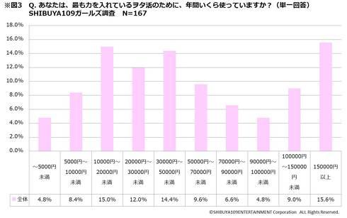 ヲタ活調査109