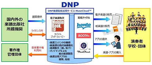 DNP 楽譜