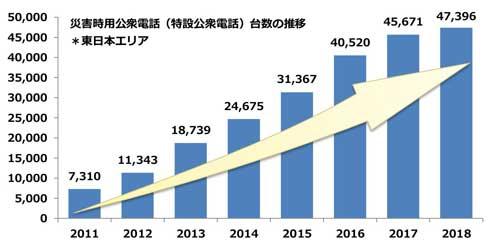 NTT東日本 災害用公衆電話 特設公衆電話 設置数 増加
