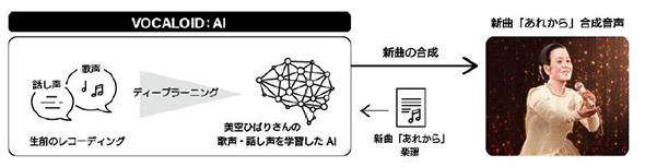 美空ひばり 復活 人工知能 深層学習 ヤマハ NHK 新曲 ライブ 秋元康