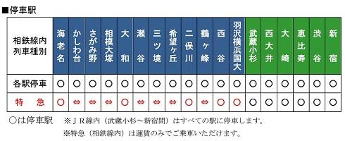 相鉄・JR直通線電車の停車駅