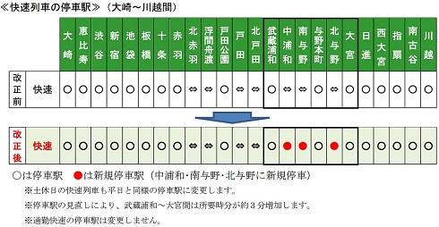 快速列車の武蔵浦和駅−大宮駅間は各駅停車となり、所要時間は3分増加