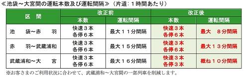 武蔵浦和駅−大宮駅間では各駅停車が3本削減