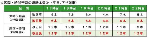 大崎駅〜新宿駅間では毎時6本、新宿駅〜赤羽駅間では毎時12本の運行