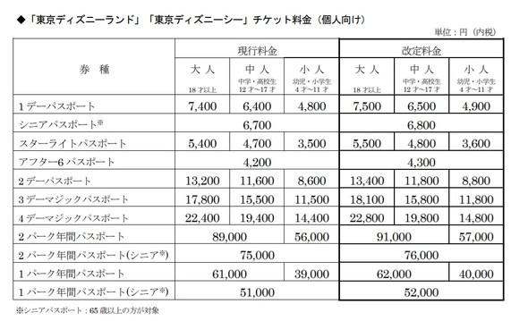 ディズニーランド&シーのチケット料金改定