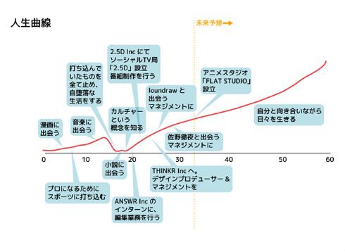 クリエイターズ・サバイバル loundraw 石井龍 イラストレーター