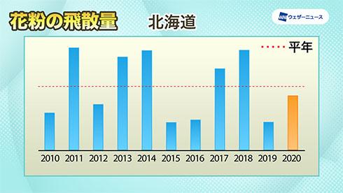 北海道の飛散傾向を示したグラフ