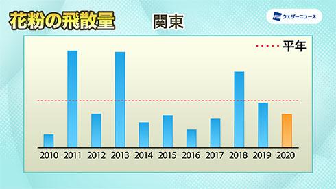 関東の飛散傾向を示したグラフ