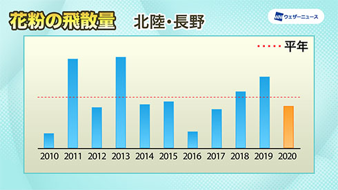 北陸・長野の飛散傾向を示したグラフ